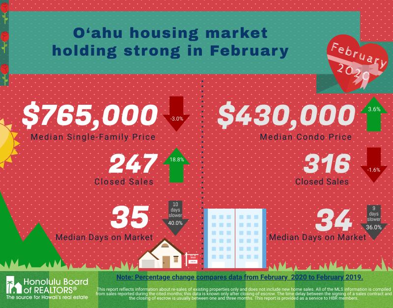 2020年2月 オアフ島の不動産統計